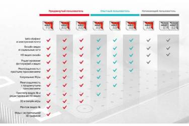 "Ноутбук Lenovo ThinkPad Edge 575 A6 9500B/4Gb/500Gb/DVD-RW/AMD Radeon R5/15.6""/HD (1366x768)/Windows 10 Single Language/black/WiFi/BT/Cam"